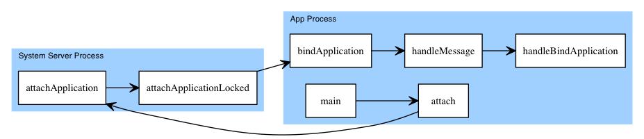 App启动简要流程